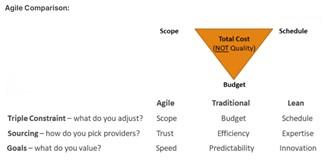 Agile comparé aux autres méthodes
