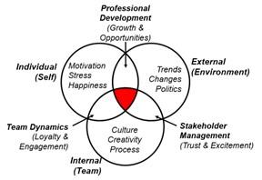Agile: .le réseau d'acteurs